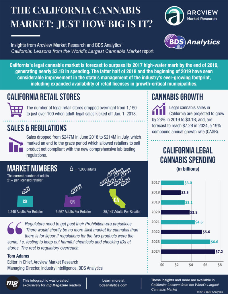 BDS Analytics MG Retailer California 2019 Report Final web MGmagazine1