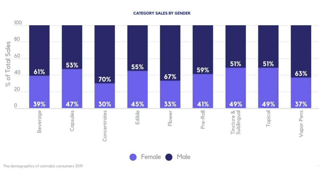 You Won't Guess Which Generation Spends The Most At Marijuana Dispensaries