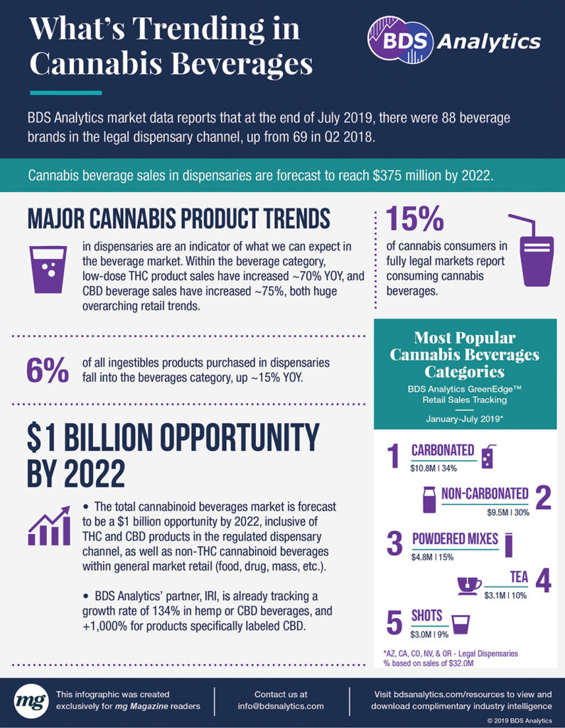 cannabis-beverages-infographic